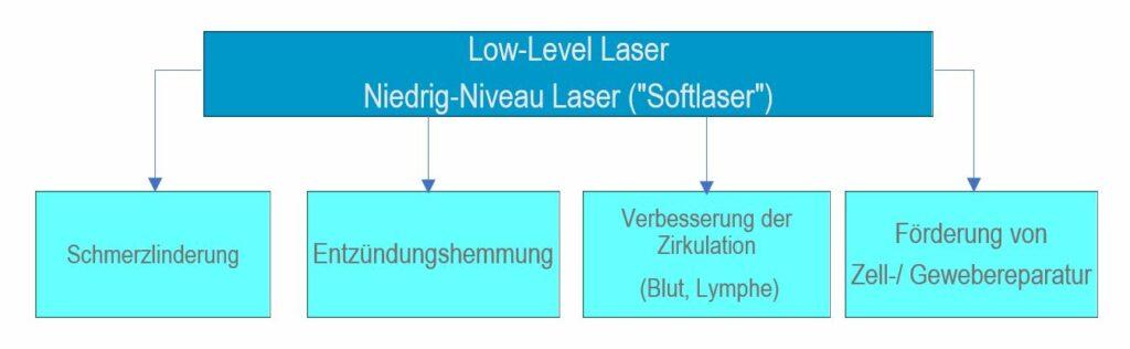 Photobiomodulation- Low-Level-Lasertherapie