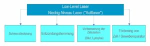 Photobiomodulation- Low-Level-Lasertherapie